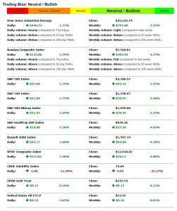 Index Stats