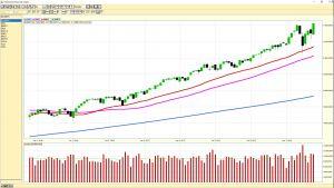 NASDAQ weekly chart
