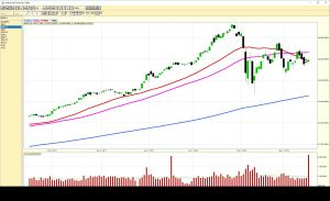 2018-03-16 Dow Jones Industrial Average - Daily Chart