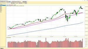 2018-03-16 NASDAQ Composite - Daily Chart