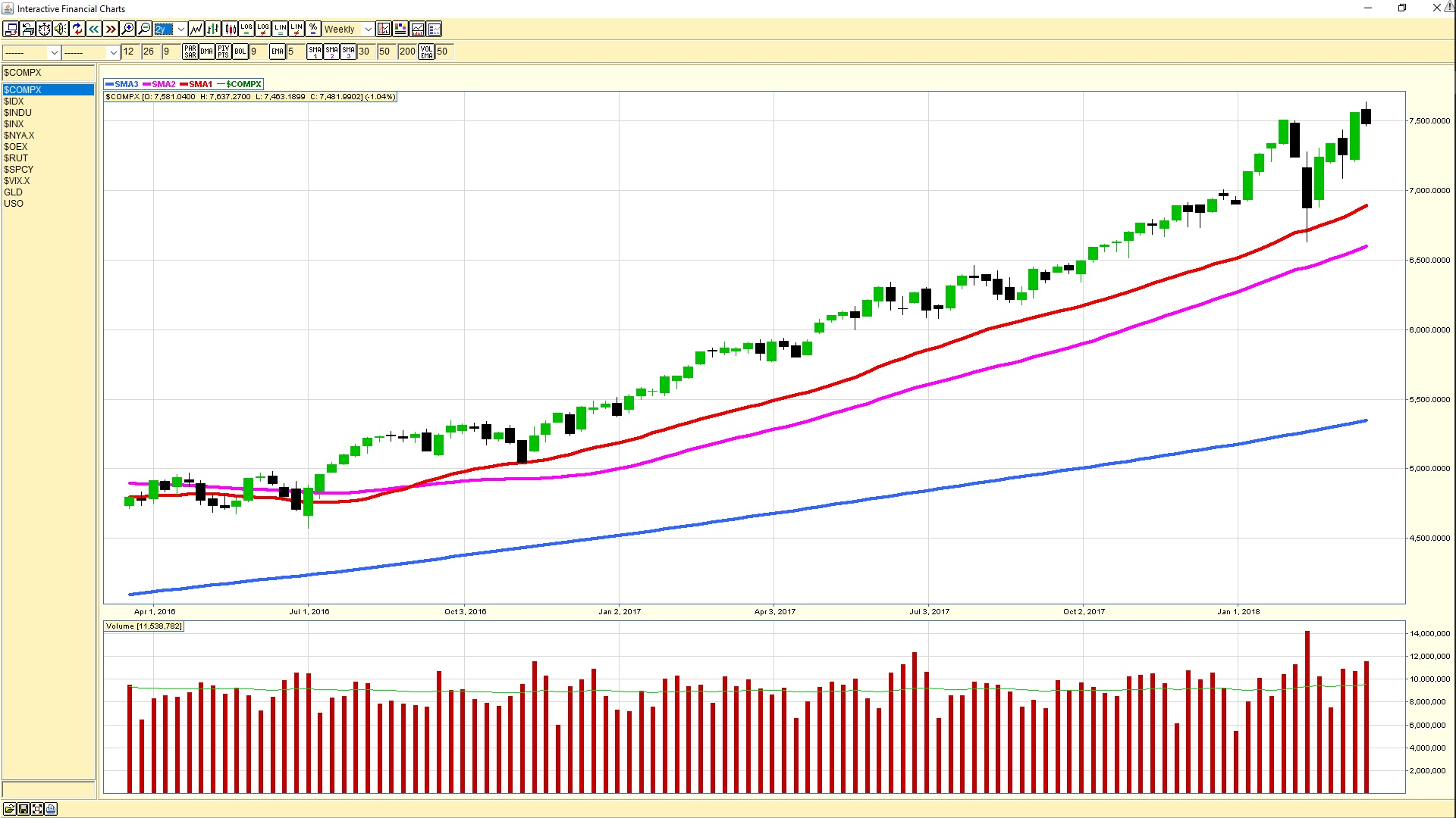 Broad market analysis march 16 2018 trading trainer 2018 03 16 nasdaq composite weekly chart biocorpaavc Choice Image