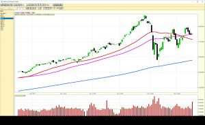 2018-03-16 S&P 500 - Daily Chart