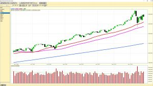 2018-03-16 S&P 500 - Weekly Chart