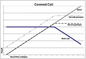 Good Stocks for Covered Call Writing