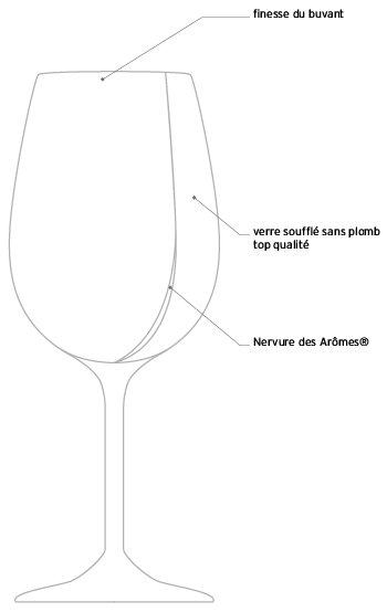 verre a vin nervure