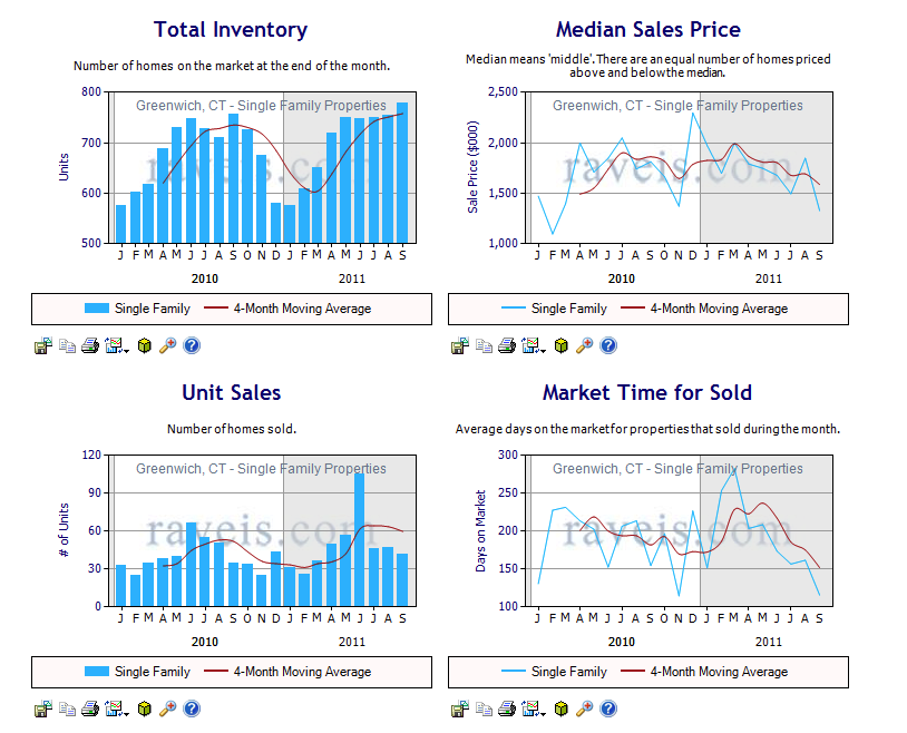 Greenwich Real Estate Market Trends