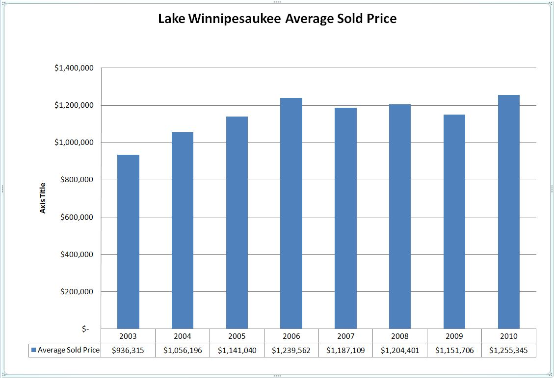 Lake Winnipesaukee average sold home price