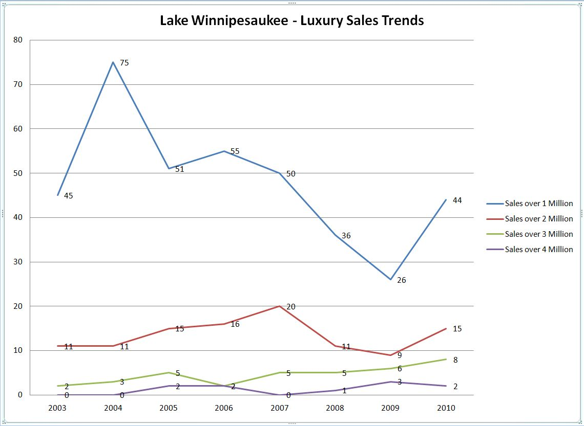 Lake Winnipesaukee luxury sales trends