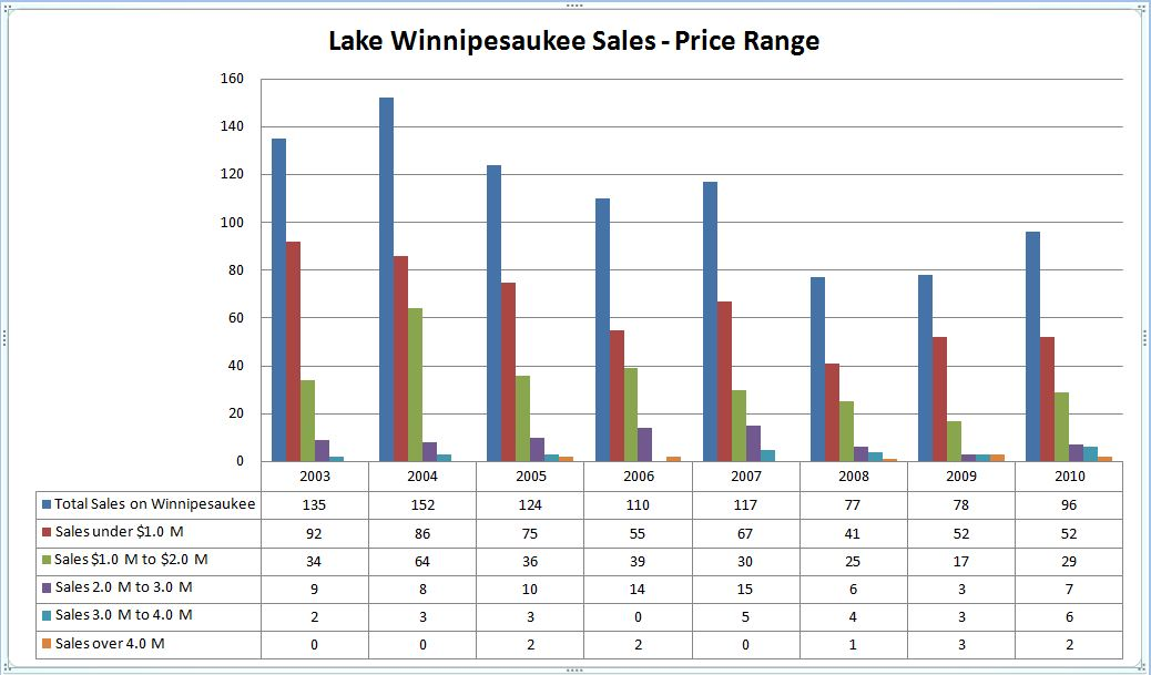 Lake Winnipesaukee sales