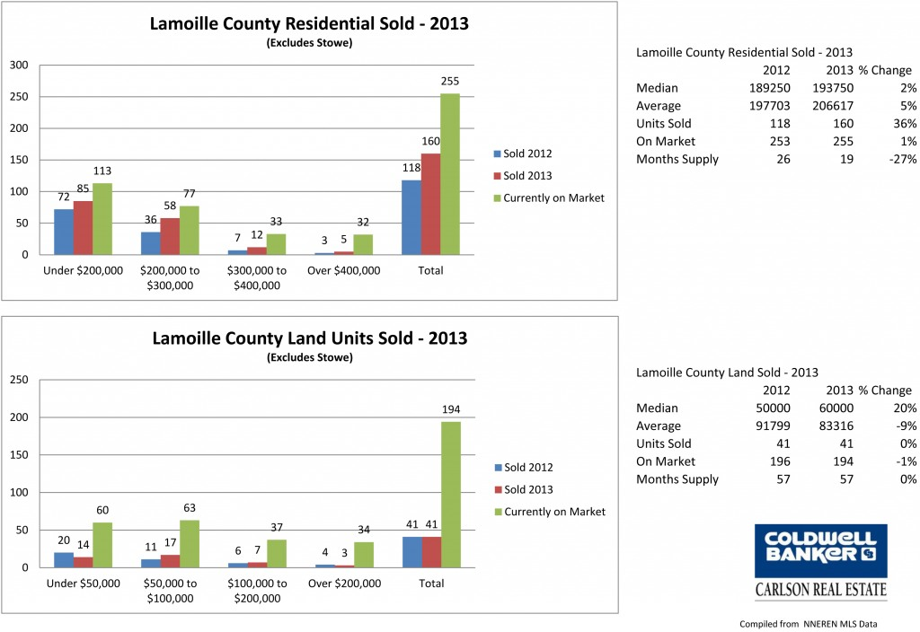 Lamoille 2013 Main Chart