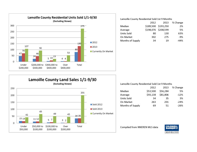 Lamoille 3rd Qtr 2013 Charts copy