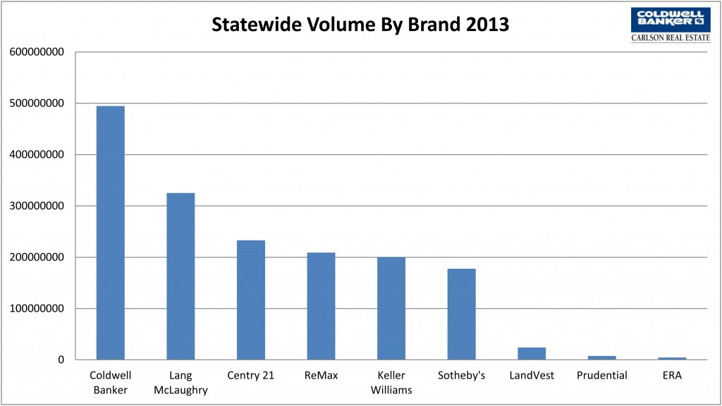 Statewide 2013 Sales by Brand