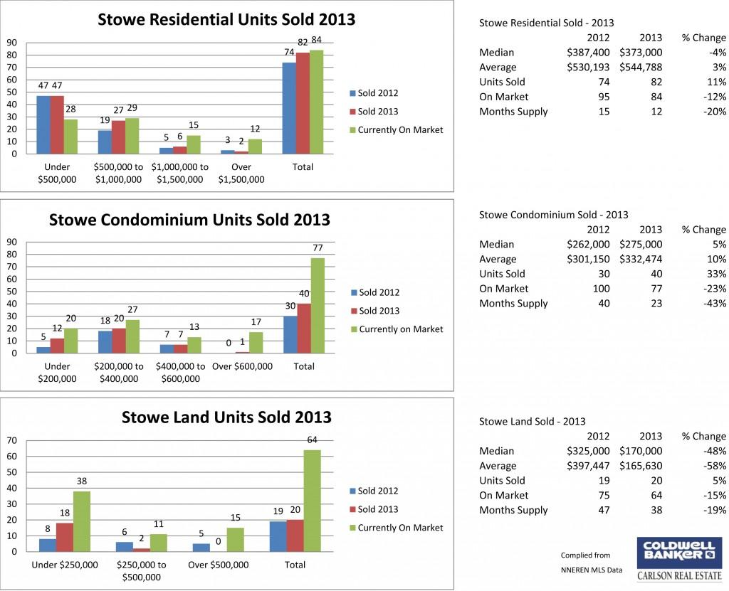 Stowe 2013 Main Chart