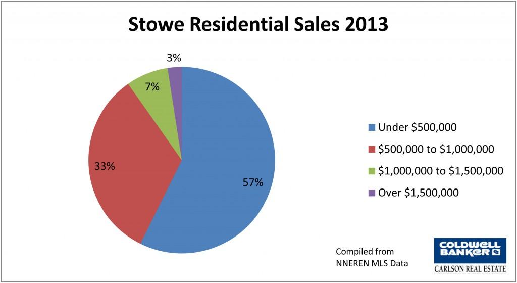 Stowe 2013 Pie Chart