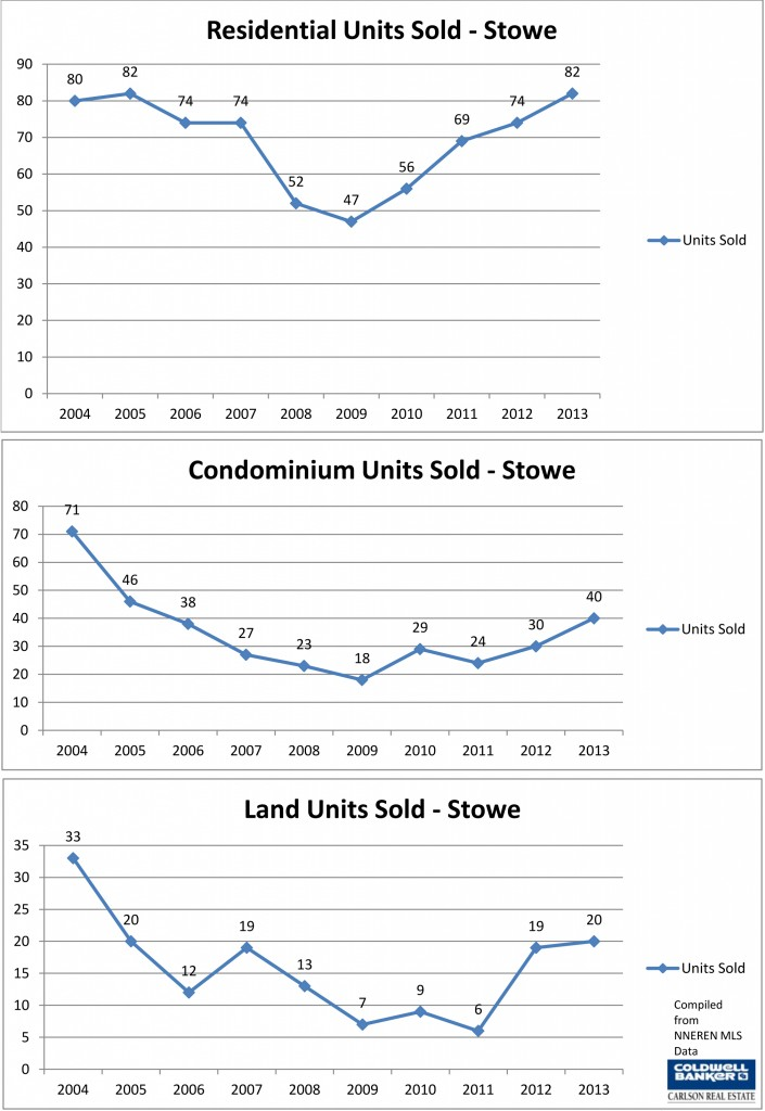 Stowe 2013 Sales Line Charts