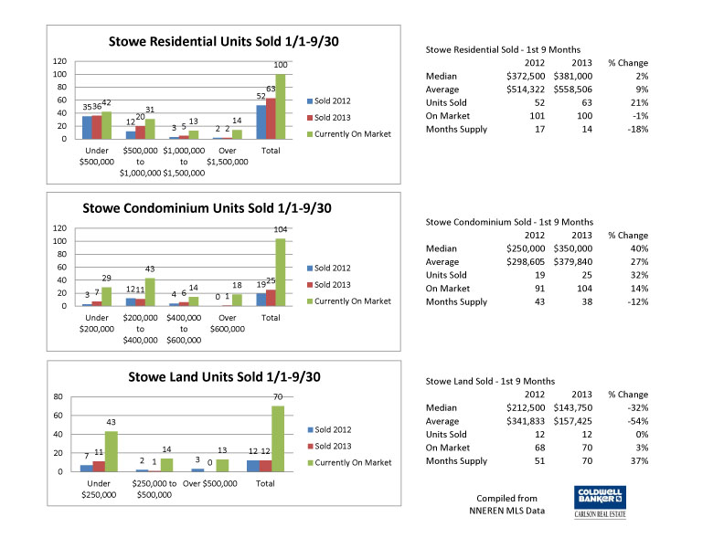 Stowe 3rd Qtr 2013 Charts copy