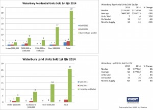 Waterbury 1st Qtr 2014 - Main Charts