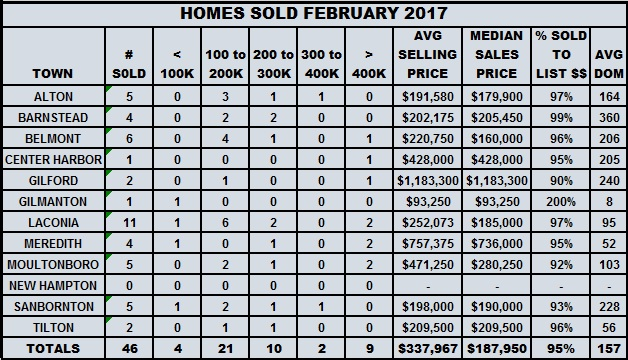 Now is the time… The Lakes Region Real Estate Report - March 17, 2017