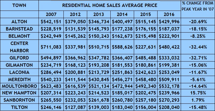 The Lakes Region 2016 Year End Residential Sales Report