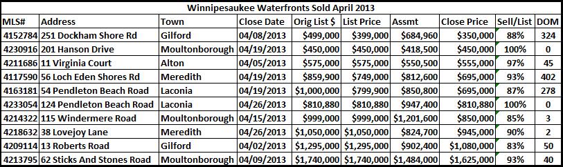 Winni waterfronts sales April 2013