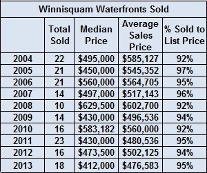 Lakes Region 2013 Year End Waterfront Sales Report - 2004 to 2013 Winnisquam sales