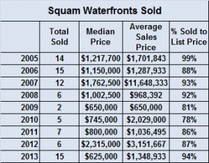 Lakes Region of NH Waterfront Year End Sales Report -2013
