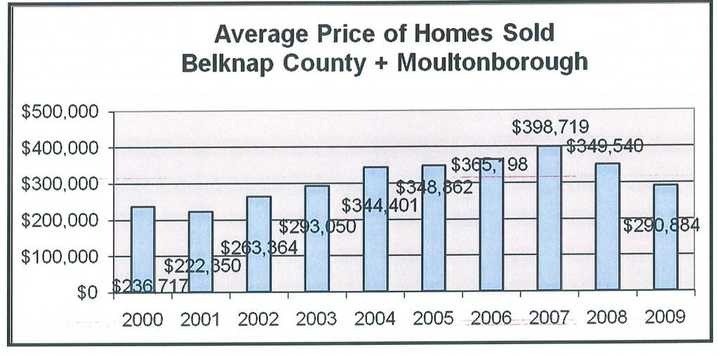 2000-2009 avg sales price