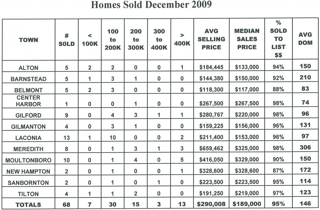 Lakes Region Home December 2009 sales