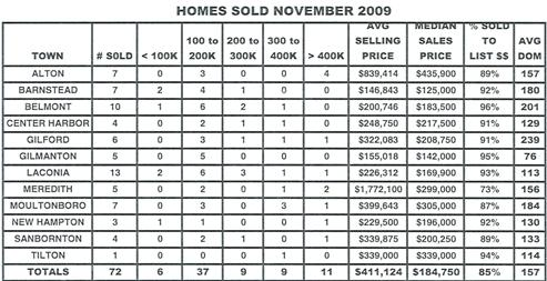 Lakes Region of NH Real Estate Market Report