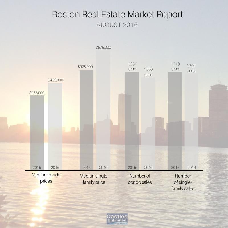 boston real estate market report 2016