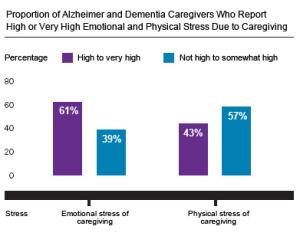 content_Alzheimer_s_Chart