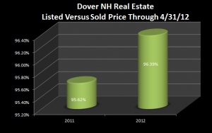 content_Dover_NH_Real_Estate_YTD_List_Sell_Ratio