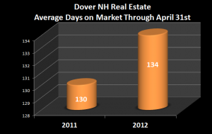 content_Dover_NH_YTD_AVG_DOM_Chart