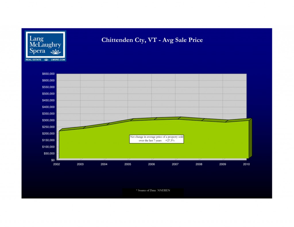 Chittenden County Average Home Sale Prices