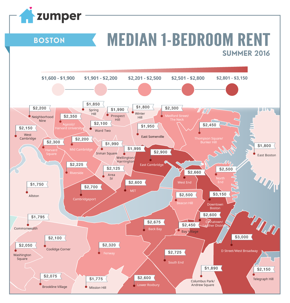 Zumper rent prices