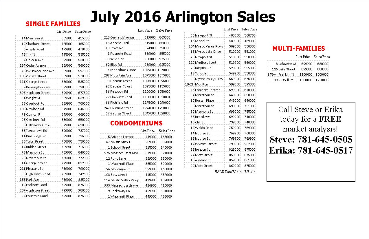 July 2016 Arlington Home Sales