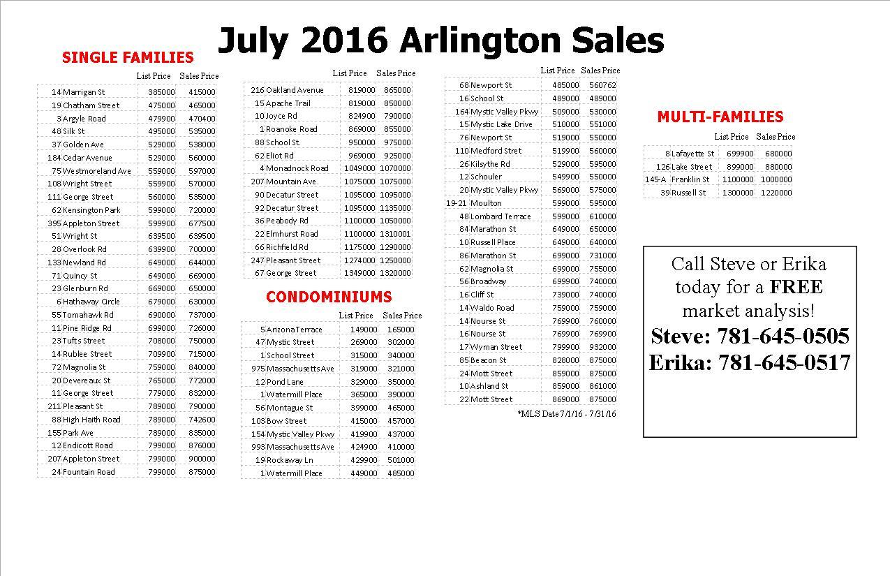 July 2016 Arlington Home Sales