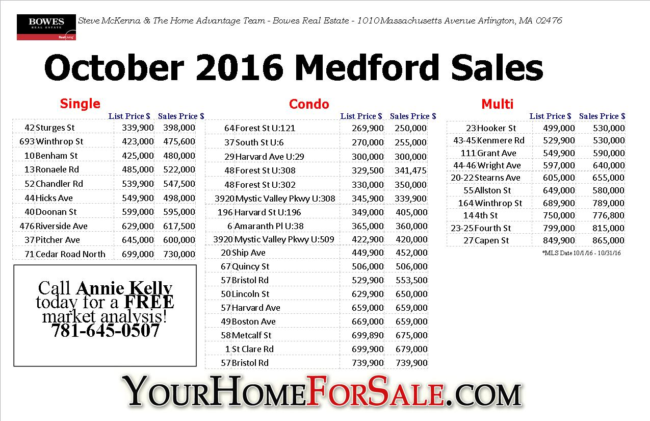 Medford MA October 2016 Home Sales