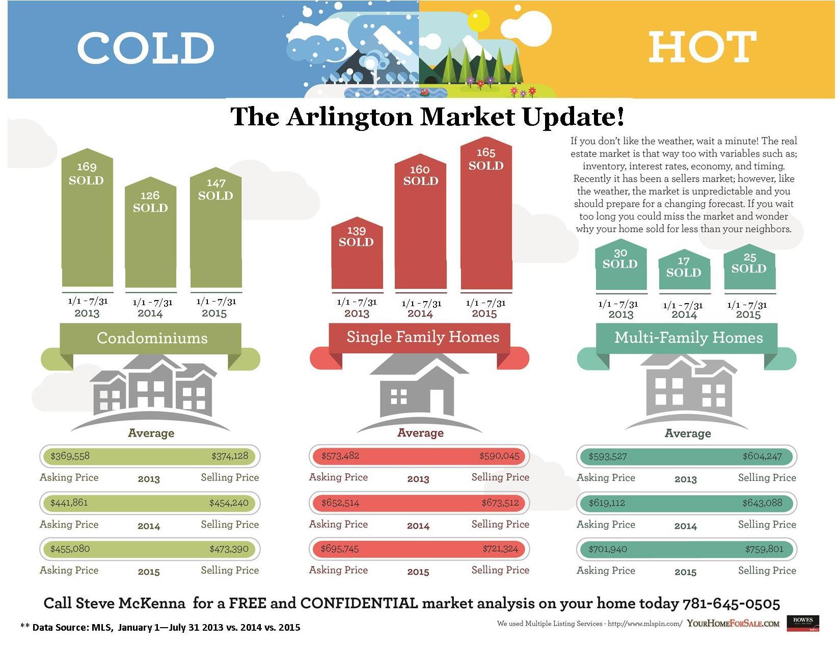 Arlington MA Real Estate Market Update