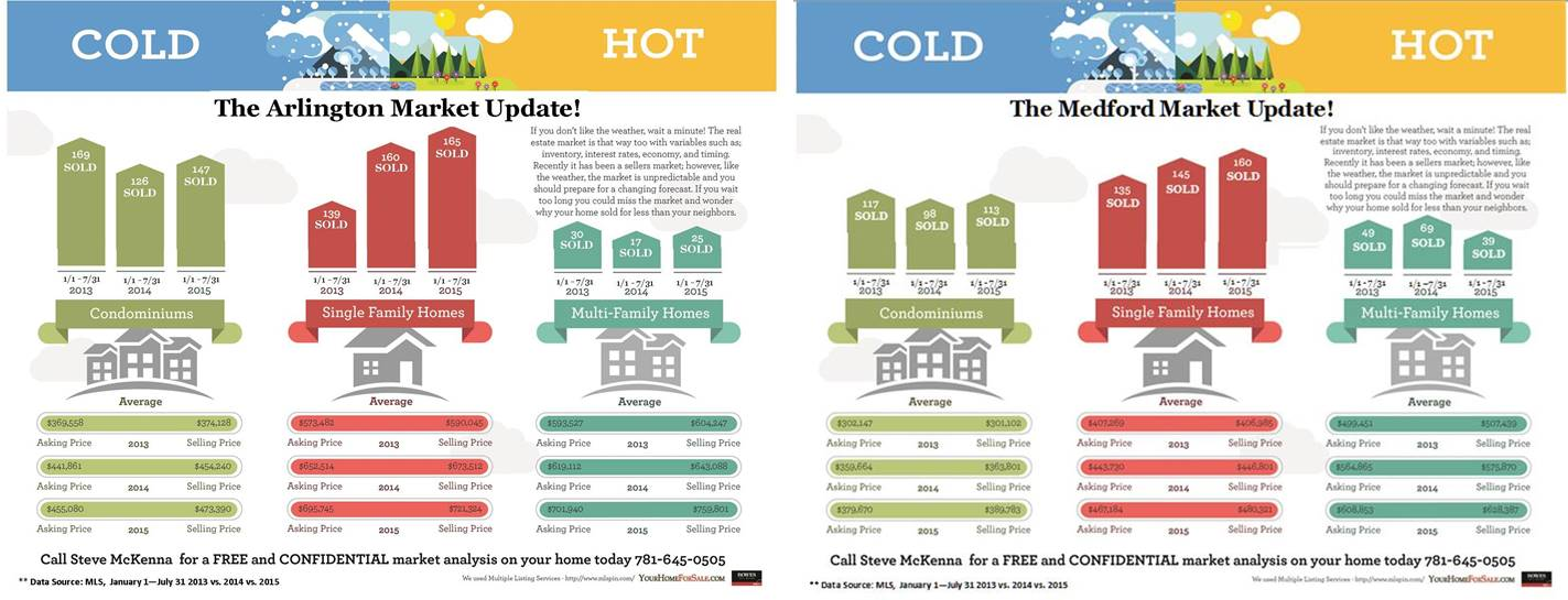 Arlington and Medford Market Updates