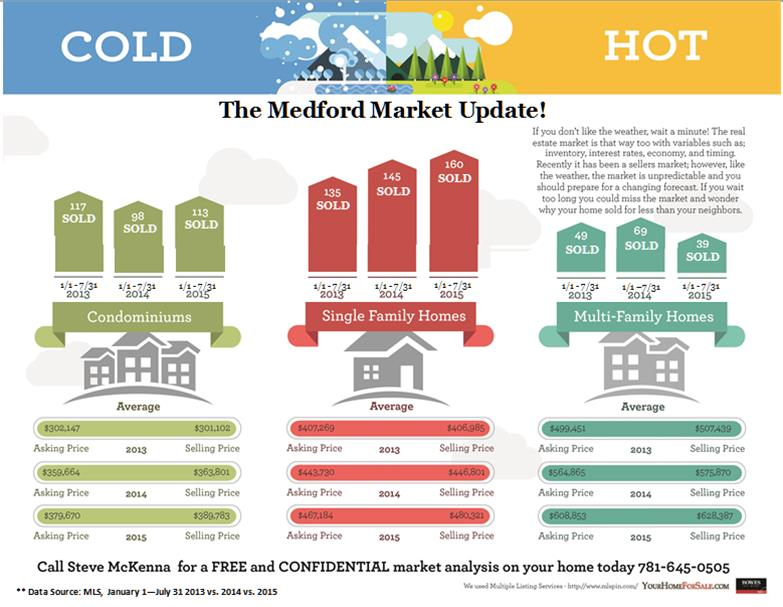 Medford MA Real Estate Market Report Update