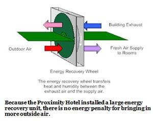 energy recovery wheel