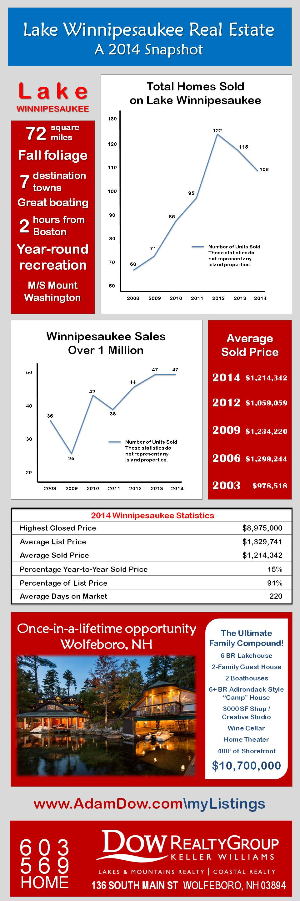 Lake Winnipesaukee Real Estate Market Data 2014