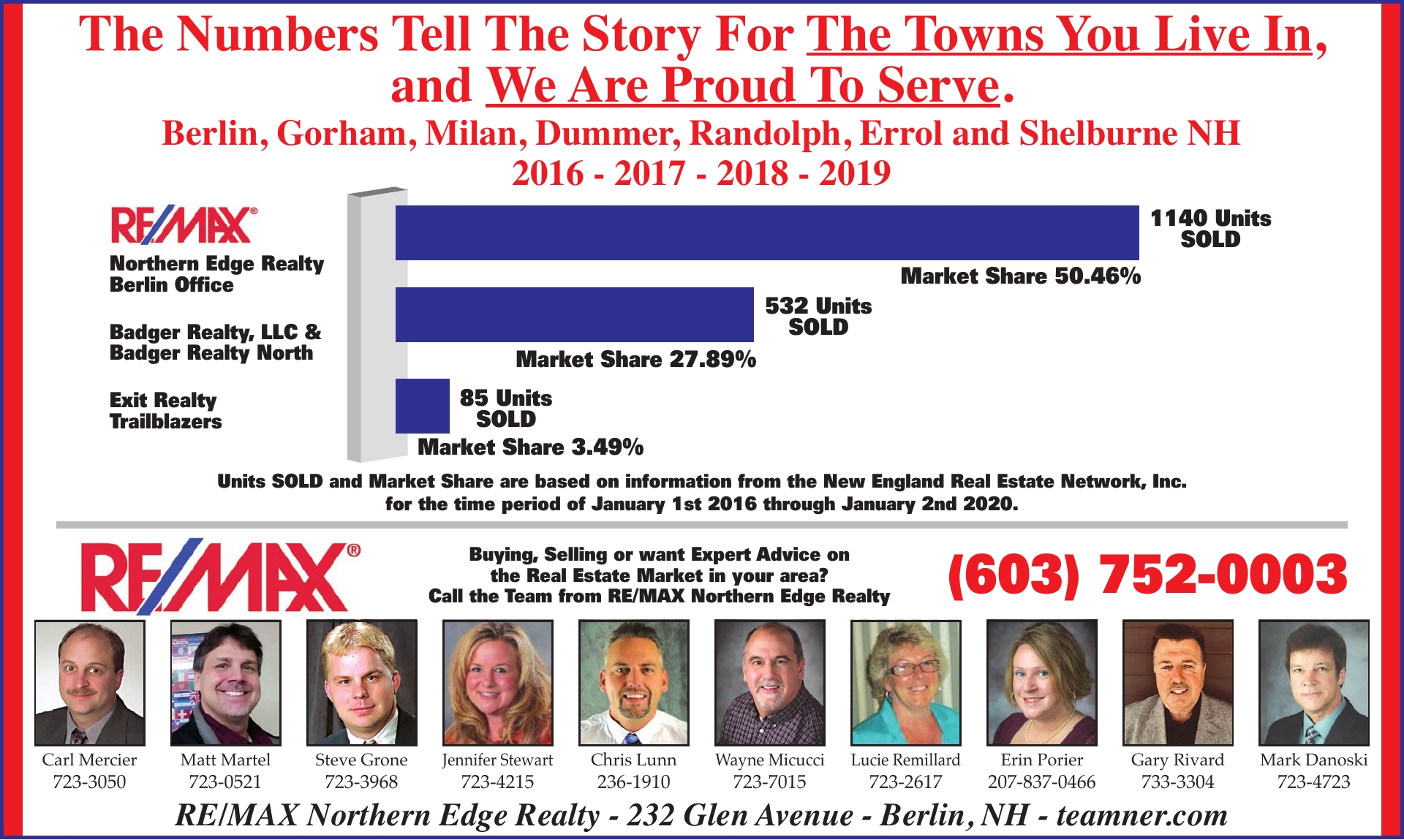 609f3b8137 Thank you for making RE MAX Northern Edge Realty the  1 Real Estate Company  in Coos County!