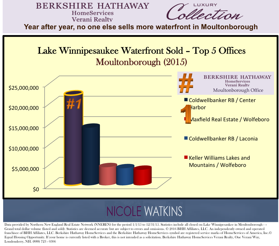 Nicole Watkins top selling waterfront sales in Moultonborough NH Lake Winnipesaukee 2015