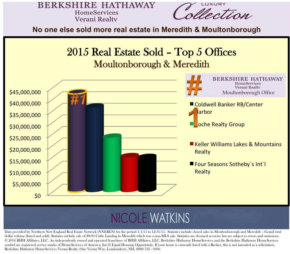 Nicole Watkins top selling realtor in Meredith & Moultonborough
