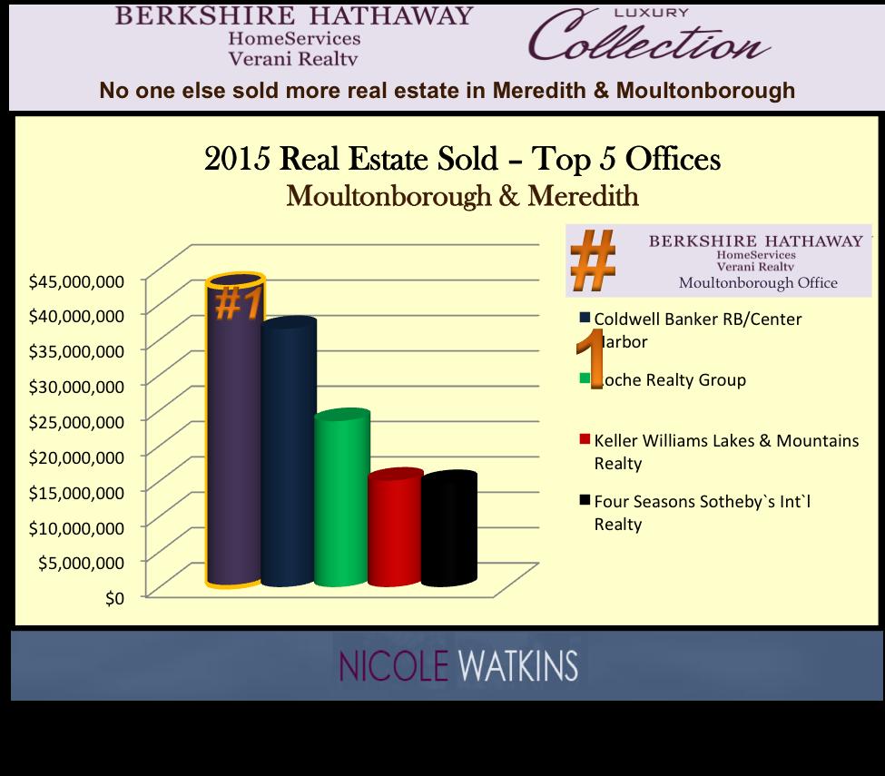 Nicole Watkins top selling realtor in Meredith & Moultonborough