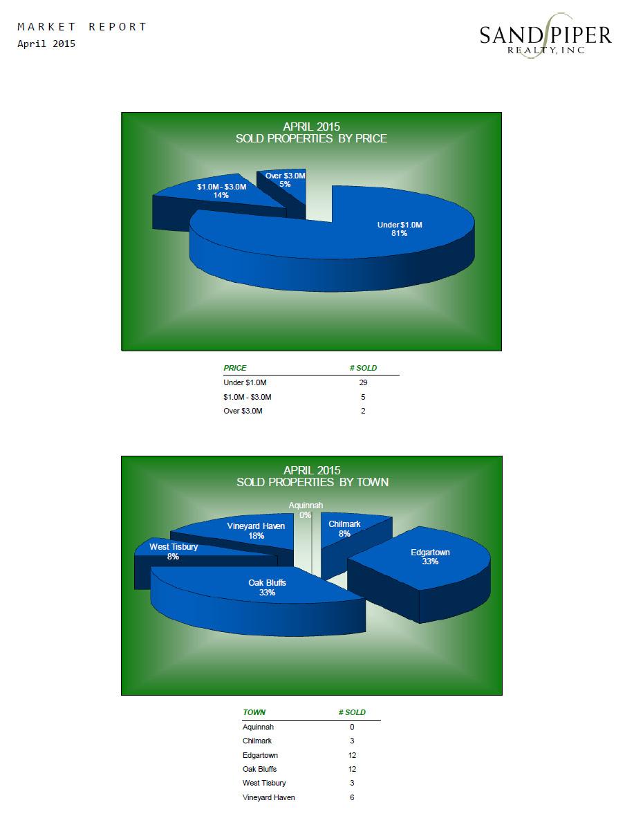 April 2015 Housing Market Report for Martha's Vineyard
