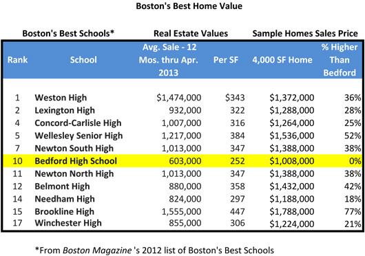 bedford-school-ranking