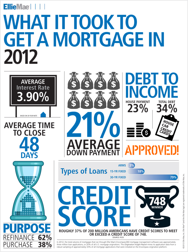 mortgage-infographic